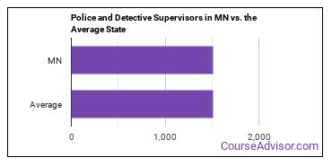 Police and Detective Supervisors in MN vs. the Average State