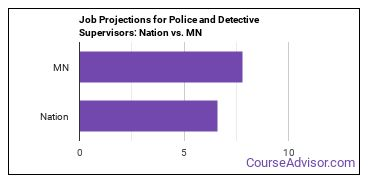 Job Projections for Police and Detective Supervisors: Nation vs. MN