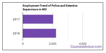 Police and Detective Supervisors in MO Employment Trend