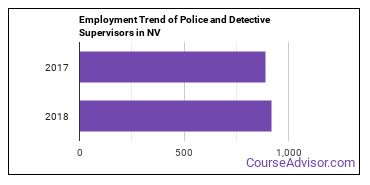 Police and Detective Supervisors in NV Employment Trend