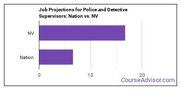Job Projections for Police and Detective Supervisors: Nation vs. NV