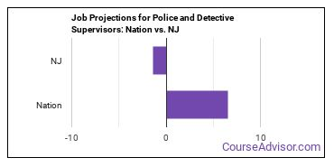 Job Projections for Police and Detective Supervisors: Nation vs. NJ