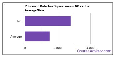 Police and Detective Supervisors in NC vs. the Average State