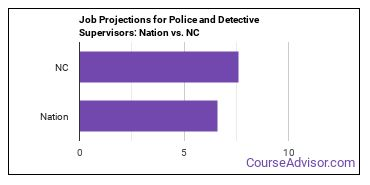 Job Projections for Police and Detective Supervisors: Nation vs. NC