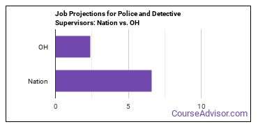 Job Projections for Police and Detective Supervisors: Nation vs. OH