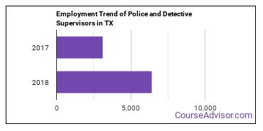 Police and Detective Supervisors in TX Employment Trend