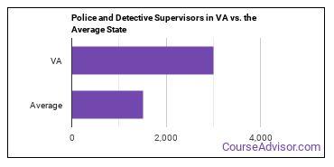 Police and Detective Supervisors in VA vs. the Average State