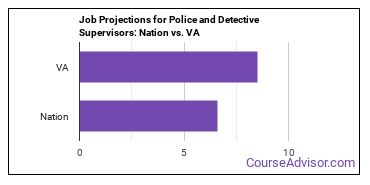 Job Projections for Police and Detective Supervisors: Nation vs. VA