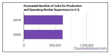 Forecasted Number of Jobs for Production and Operating Worker Supervisors in U.S.