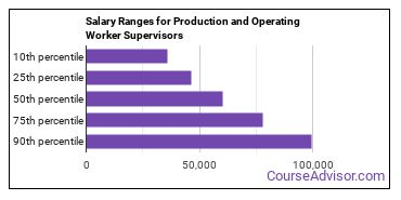 Salary Ranges for Production and Operating Worker Supervisors