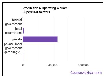 Production & Operating Worker Supervisor Sectors