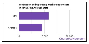 Production and Operating Worker Supervisors in MN vs. the Average State