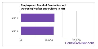 Production and Operating Worker Supervisors in MN Employment Trend