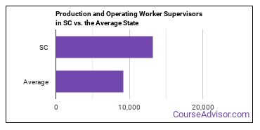 Production and Operating Worker Supervisors in SC vs. the Average State