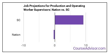 Job Projections for Production and Operating Worker Supervisors: Nation vs. SC