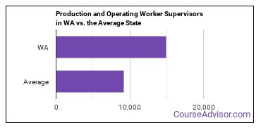 Production and Operating Worker Supervisors in WA vs. the Average State