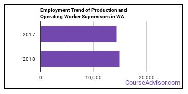 Production and Operating Worker Supervisors in WA Employment Trend