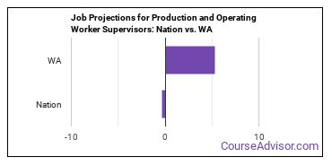 Job Projections for Production and Operating Worker Supervisors: Nation vs. WA