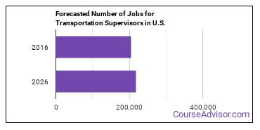 Forecasted Number of Jobs for Transportation Supervisors in U.S.