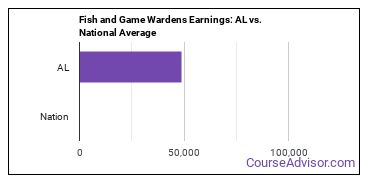 Fish and Game Wardens Earnings: AL vs. National Average