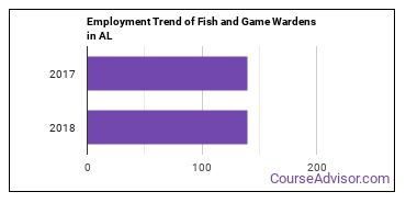 Fish and Game Wardens in AL Employment Trend