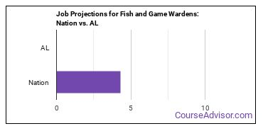 Job Projections for Fish and Game Wardens: Nation vs. AL