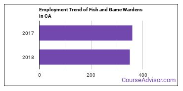 Fish and Game Wardens in CA Employment Trend