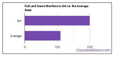 Fish and Game Wardens in GA vs. the Average State