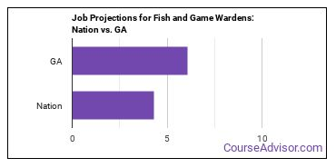 Job Projections for Fish and Game Wardens: Nation vs. GA