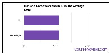 Fish and Game Wardens in IL vs. the Average State