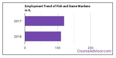 Fish and Game Wardens in IL Employment Trend