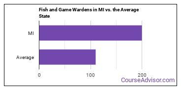 Fish and Game Wardens in MI vs. the Average State