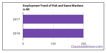 Fish and Game Wardens in MI Employment Trend