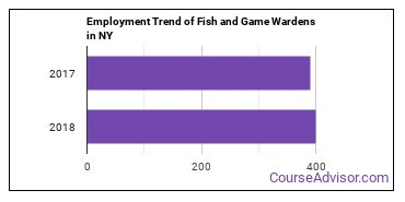 Fish and Game Wardens in NY Employment Trend
