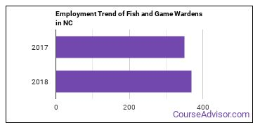 Fish and Game Wardens in NC Employment Trend