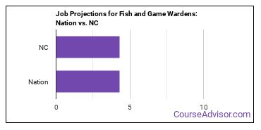 Job Projections for Fish and Game Wardens: Nation vs. NC