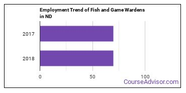 Fish and Game Wardens in ND Employment Trend