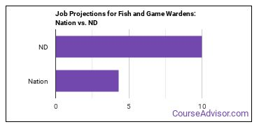 Job Projections for Fish and Game Wardens: Nation vs. ND