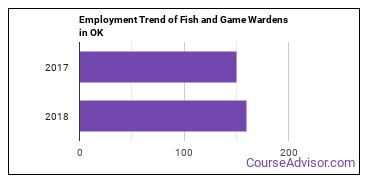 Fish and Game Wardens in OK Employment Trend