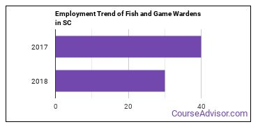 Fish and Game Wardens in SC Employment Trend