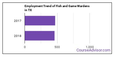 Fish and Game Wardens in TX Employment Trend