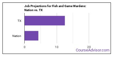 Job Projections for Fish and Game Wardens: Nation vs. TX