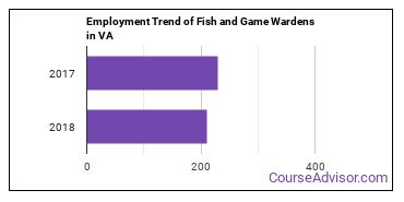 Fish and Game Wardens in VA Employment Trend