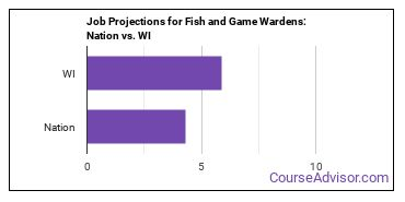 Job Projections for Fish and Game Wardens: Nation vs. WI