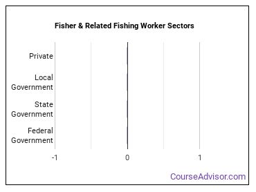 Fisher & Related Fishing Worker Sectors