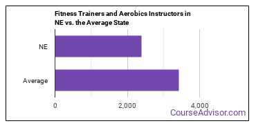 Fitness Trainers and Aerobics Instructors in NE vs. the Average State