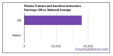 Fitness Trainers and Aerobics Instructors Earnings: OR vs. National Average