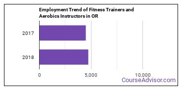 Fitness Trainers and Aerobics Instructors in OR Employment Trend