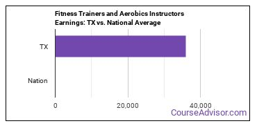 Fitness Trainers and Aerobics Instructors Earnings: TX vs. National Average