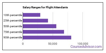 Salary Ranges for Flight Attendants